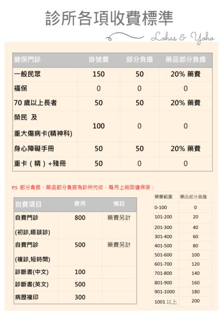 台南身心科診所收費標準